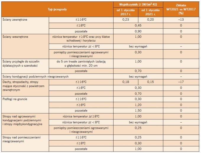 Tabela 1. Zmiany wartości współczynnika przenikania ciepła U – porównanie wymagań według WT 2021 i WT 2017