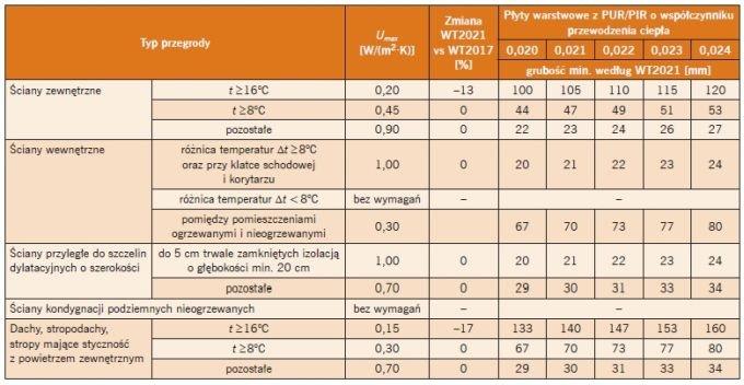 Tabela 2. Minimalne grubości płyt warstwowych z PUR/PIR według WT 2021