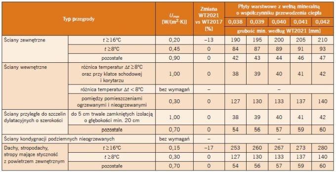 Tabela 3. Minimalne grubości płyt warstwowych z wełną mineralną według WT 2021