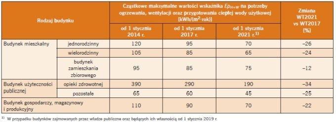 Tabela 4. Aktualne dopuszczalne maksymalne wartości EpH+W