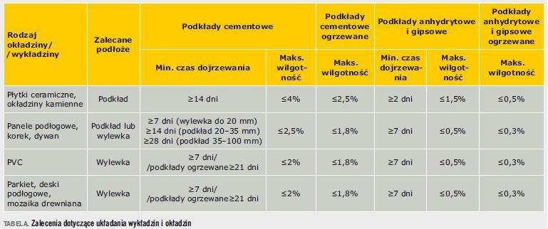 Tabela. Zalecenia dotyczące układania wykładzin i okładzin