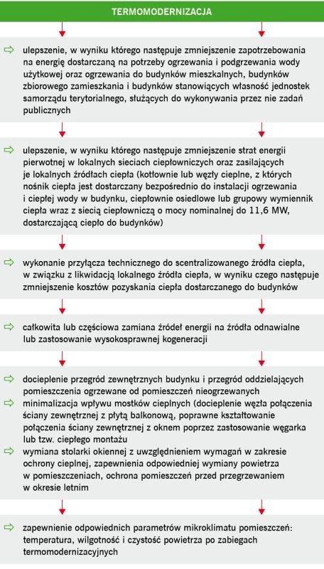 RYS. 1. Działania wchodzące w zakres termomodernizacji budynków; rys. archiwum autora