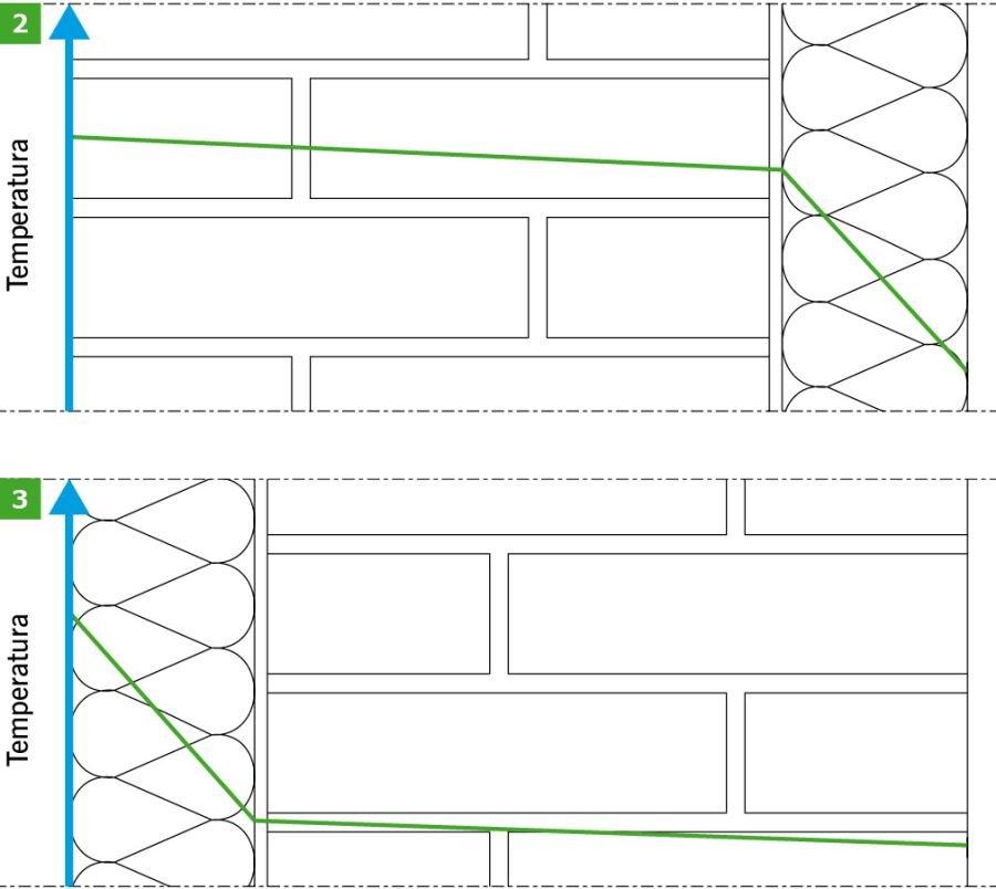 RYS. 2-3. Rozkład temperatury w ścianie ocieplonej od zewnątrz (2) i od wewnątrz (3); rys. archiwum autora