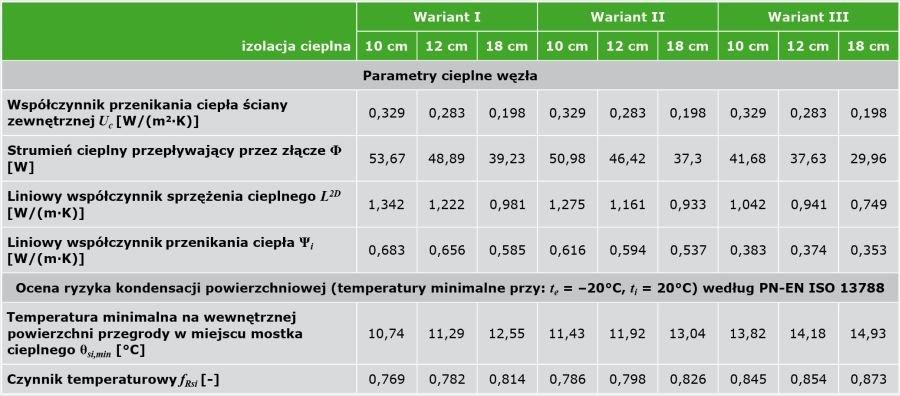 TABELA 2 Wyniki obliczeń parametrów fizykalnych połączenia ściany zewnętrznej z płytą balkonową; [5, 13]