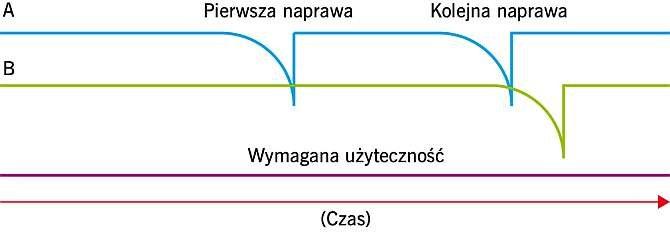 RYS. 1. Koszt eksploatacji konstrukcji w czasie oraz użyteczność w odniesieniu do konstrukcji o normalnej (A) i zwiększonej (B) trwałości; rys.: P. Woyciechowski, G. Adamczewski [3]