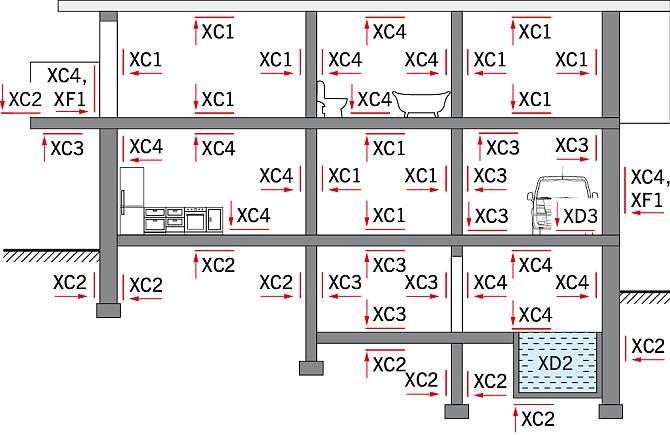 RYS. 3. Klasy ekspozycji poszczególnych elementów budynku; rys.: A. Zybura, M. Jaśniok, T. Jaśniok [8]