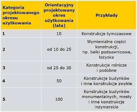 TABELA. Orientacyjne projektowe okresy użytkowania [6]