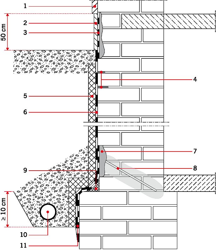 RYS. 1. Ogólny schemat wykonania wtórnej hydroizolacji zewnętrznej w przypadku obciążenia wilgocią gruntu lub wodą niewywierającą ciśnienia.