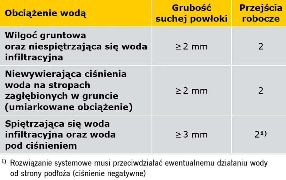 TABELA 2. Minimalna grubość powłok wykonywanych z mineralnych szlamów uszczelniających [1]