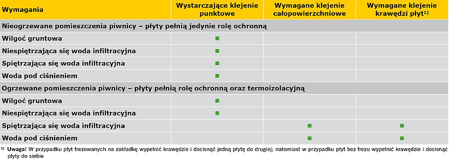 TABELA 3. Wymagania dotyczące klejenia płyt ochronnych lub termoizolacyjnych w przypadku renowacji hydroizolacji zewnętrznej [1]