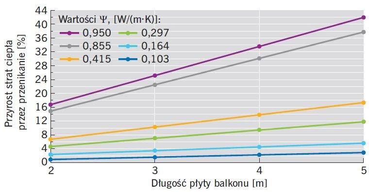 RYS. 12. Wykres pokazujący wpływ połączenia balkonu ze stropem (długość, wartość współczynnika Ψ) na wzrost straty ciepła przez przegrodę zewnętrzną budynku; rys.: I. Stachura