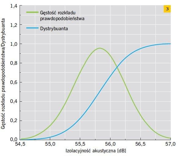 RYS. 3. Gęstość rozkładu prawdopodobieństwa oraz dystrybuanta izolacyjności akustycznej otrzymanych dla przegrody o grubości 18 cm wykonanej z betonu o wskaźniku w/c = 0,5; rys.: M. Jabłoński, M. Koniorczyk
