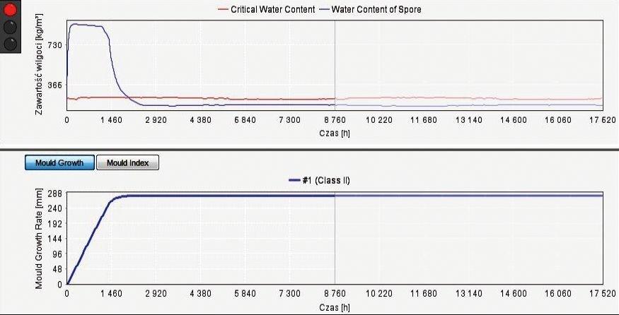 RYS. 1. Przykładowe wyniki obliczeń programem WUFIBio; górny diagram pokazuje obliczoną zmianę zawartości wody (niebieski) i krytyczną zawartość wody (czerwony) w czasie (interpretacja: wzrost pleśni przekracza 200 mm/rok); rys. archiwa autorów