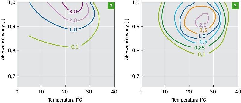RYS. 2-3. Wzrost pleśni Penicillium martensii (2) i Aspergillus versicolor (3) w zależności od aktywności wody i temperatury; liczby w izopletach podano w [mm/dzień]; rys. [6]