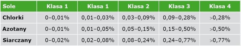 TABELA Klasyfikacja zasolenia w procentach masowych; [12]
