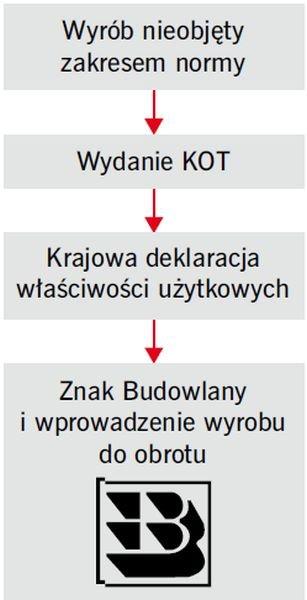 RYS. Etapy uzyskania krajowej oceny technicznej; rys.: M. Niziurska i K. Łączka