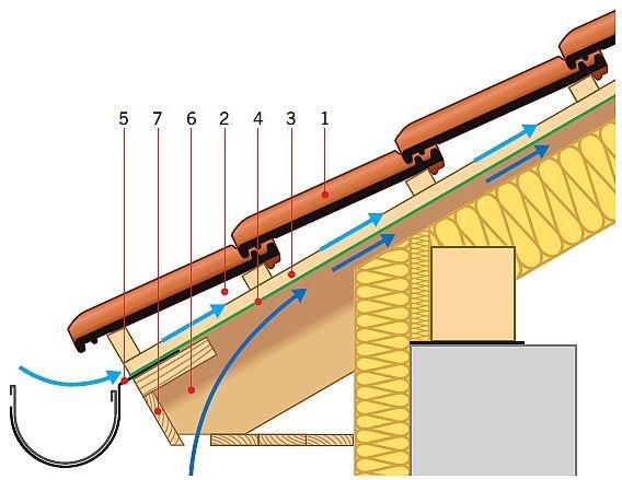 RYS. 1. Okap z dachówką ceramiczną, z nisko zawieszoną rynną (pod kontrłatą) na desce okapowej. Dachówki są uszczelnione nisko paroprzepuszczalną FWK i dlatego w dachu są dwie szczeliny wentylacyjne i dwa wloty do nich. Objaśnienia: 1 – pokrycie zasadnicze, 2 – szczelina wentylacyjna, 3 – kontrłata, 4 – MWK, 5 – rynna na hakach giętych nakrokwiowych, 6 – krokiew, 7 – podbitka; rys.: [2]
