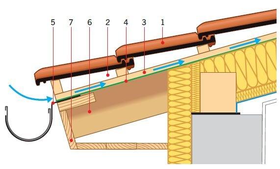 RYS. 2. Okap z dachówką ceramiczną, z nisko zawieszoną rynną. Rozwiązanie podobne do tego z RYS. 1, ale uszczelnieniem dachówki jest MWK i w dachu jest potrzebna tylko jedna szczelina wentylacyjna. Wlot do niej jest na końcu kontrłaty. Objaśnienia: 1 – pokrycie zasadnicze, 2 – szczelina wentylacyjna, 3 – kontrłata, 4 – MWK, 5 – rynna na hakach giętych nakrokwiowych, 6 – krokiew, 7 – podbitka; rys.: [2]