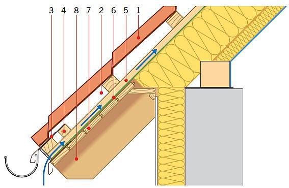 RYS. 3. Okap dachu pokrytego blachodachówką, z wysoko zawieszoną rynną na rynajzach, czyli hakach z płaskownika mocowanych nad kontrłatą. Wlot do szczeliny utworzonej przez kontrłatę jest pod rynną. Bardzo dobre rozwiązanie. Objaśnienia: 1 – pokrycie zasadnicze, 2 – szczelina wentylacyjna zabezpieczona grzebieniem, 3 – rynna na hakach mocowanych do dwóch łat w okapie (rynajzach), 4 – dodatkowa łata, 5 – kontrłata, 6 – MWK, 7 – podbitka, 8 – krokiew; rys.: [2]