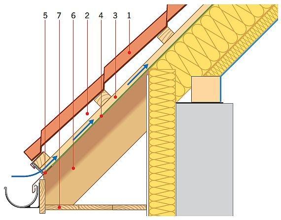 RYS. 4. Okap dachu pokrytego blachodachówką, z nisko zawieszoną rynną na hakach doczołowych mocowanych do deski czołowej. Wlot do szczeliny utworzonej przez kontrłatę jest nad rynną. Bardzo skuteczne rozwiązanie. Objaśnienia: 1 – pokrycie zasadnicze, 2 – szczelina wentylacyjna, 3 – kontrłata, 4 – MWK, 5 – rynna na hakach mocowanych do deski czołowej, 6 – krokiew, 7 – podbitka; rys.: [2]