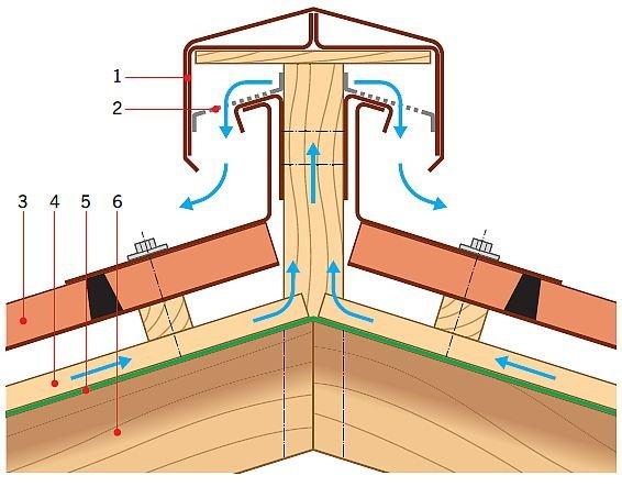 """RYS. 5. Zalecany sposób wykonania osłony wylotu ze szczeliny wentylacyjnej na dachach o nachyleniu poniżej 25°, nazywany """"wysoką kalenicą"""". Jest to uzasadnione utrzymywaniem się w tym miejscu śniegu, który, zalegając na pokryciu, zasłania wylot, gdy ten jest nisko. Tu jest wysoko (15 cm). Objaśnienia: 1 – obróbka blacharska kalenicy, 2 – siatka wentylacyjna, 3 – pokrycie zasadnicze, 4 – kontrłata, 5 – MWK, 6 – krokiew,; rys.: [2]"""