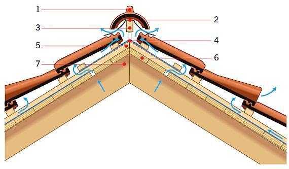 RYS. 6. Tak powinno się wykonywać pokrycie uszczelniane papą układaną na poszyciach. Papa wymaga wykonania szczeliny lub przestrzeni (tak jak w tym przypadku) wentylacyjnej pod poszyciem. Wylot z wewnętrznej przestrzeni znajdujący się na kalenicy musi mieć osłonę. Objaśnienia: 1 – gąsior, 2 – taśma kalenicowa, 3 – łata kalenicowa, 4 – folia wstępnego krycia (FWK), 5 – kontrłata, 6 – poszycie z desek, 7 – krokiew; rys.: [2]