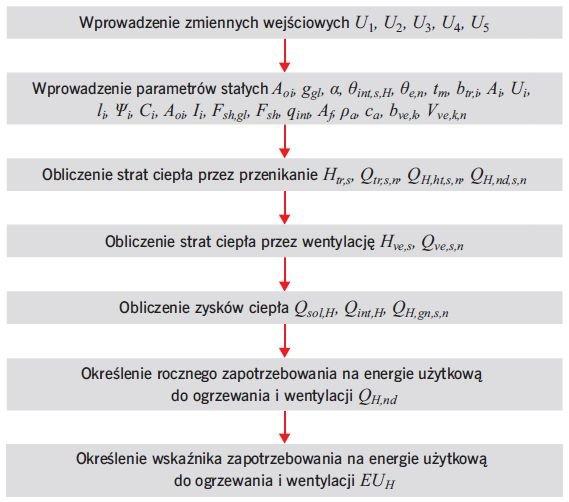 RYS. 5. Schemat blokowy obliczania wskaźnika zapotrzebowania na energię użytkową do ogrzewania i wentylacji wybranego budynku; rys.: autorzy