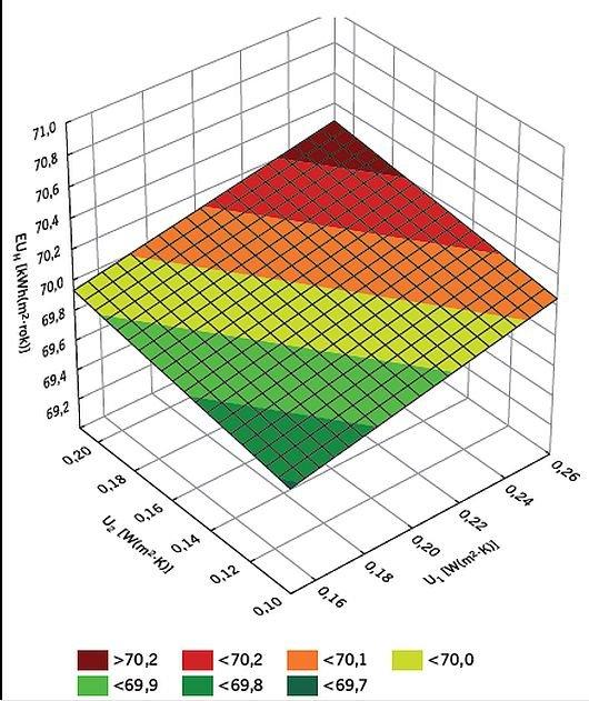 RYS. 6. Zależność wskaźnika zapotrzebowania na energię użytkową EUH [kWh/(m2·rok)] od współczynników przenikania ciepła ścian zewnętrznych U1 i dachu U2, W/(m2·K) przy wartościach współczynników U3 = 1,10, U4 = 1,30 i U5 = 1,50 W/(m2·K); rys.: autorzy