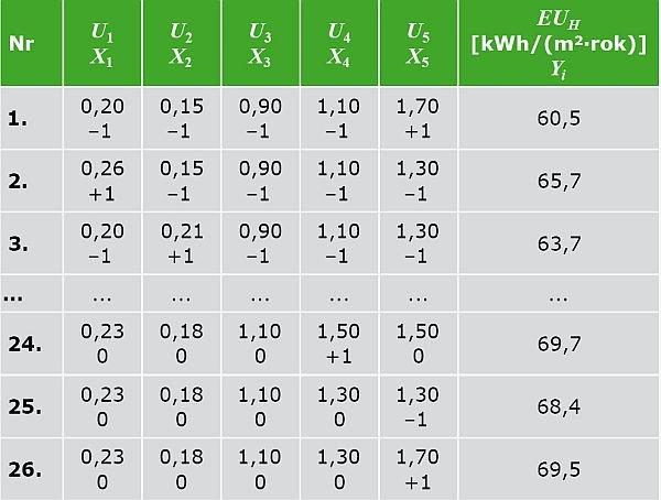 TABELA 2. Macierz planowania i wyniki obliczeń EUH (Yi)