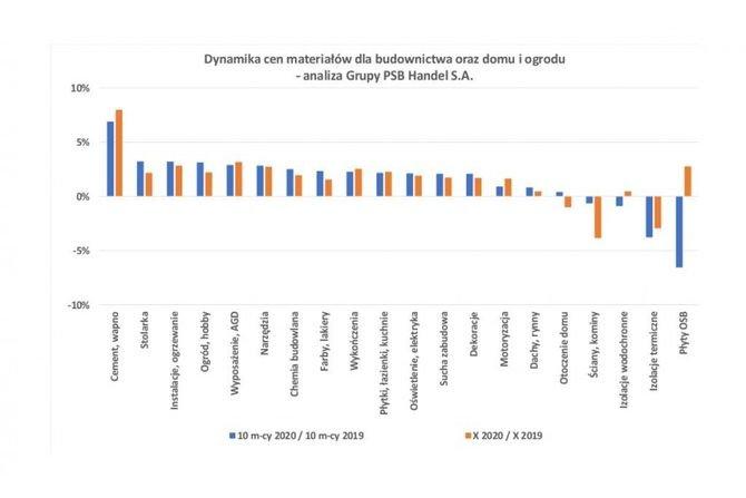 Ceny materiałów budowlanych w październiku 2020 r. PSB Handel