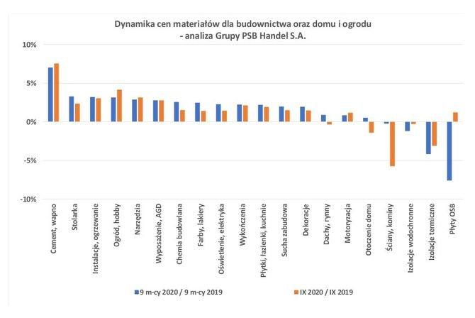 Ceny materiałów dla budownictwa oraz domu i ogrodu we wrześniu 2020 roku Grupa PSB
