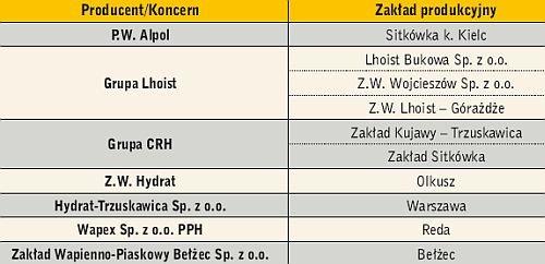 Tabela 1. Producenci wapna hydratyzowanego w Polsce