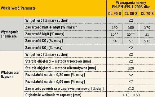 Tabela 2. Wymagania dotyczące wapna hydratyzowanego
