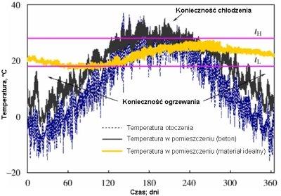 Rys. 1. Przykładowe, roczne przebiegi temperatury otoczenia oraz w pomieszczeniach wykonanych z materiałów o różnych właściwościach cieplnych [2]