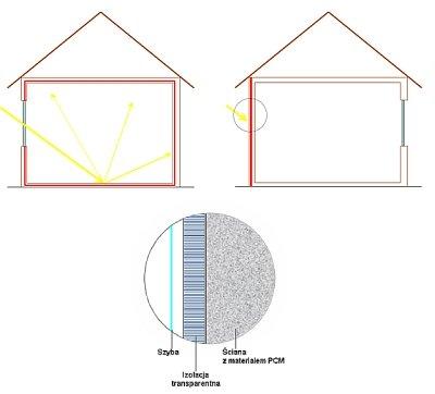 Rys. 2. Materiały PCM w ścianach budynku pełniące rolę akumulatora energii promieniowania słonecznego a) wnikającego do wnętrza oraz b) padającego na powierzchnię zewnętrzną przez izolację transparentną