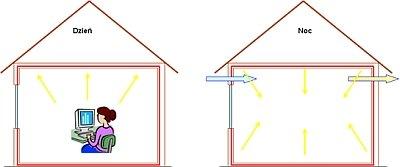 Rys. 4. Materiały PCM w ścianach budynku absorbujące ciepło wydzielane np. przez urządzenia biurowe; ciepło to w porze nocnej jest usuwane do otoczenia w wyniku intensywnej wentylacji pomieszczeń