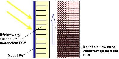 Rys. 6. Schemat układu stabilizującego temperaturę ogniw PV z wykorzystaniem zgromadzonego ciepła do ogrzewania pomieszczeń w nocy