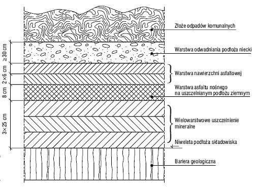 Rys. 1. Przekrój nawierzchni uszczelnianych i podkładu warstwy nośnej, wykonanych z mieszanek asfaltowych na podłożu niecki składowiska