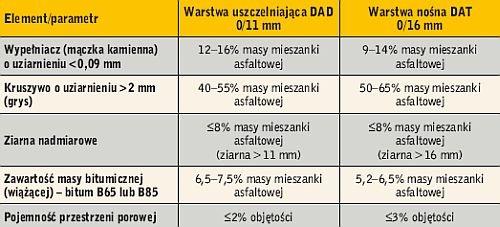 Tabela 1. Skład mieszanek asfaltowych stosowanych w budowie składowisk odpadów w Niemczech [3]