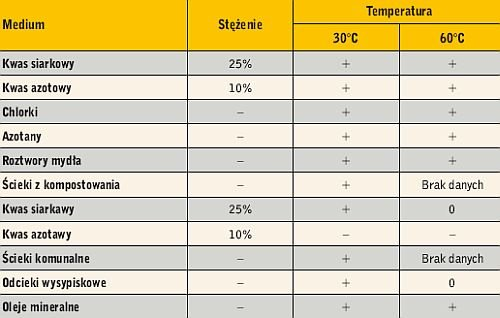 Tabela 2. Wskaźniki odporności asfaltobetonów uszczelniających na korozyjność płynnych związków chemicznych, które mogą występować w odciekach wysypiskowych (zależnie od temperatury)