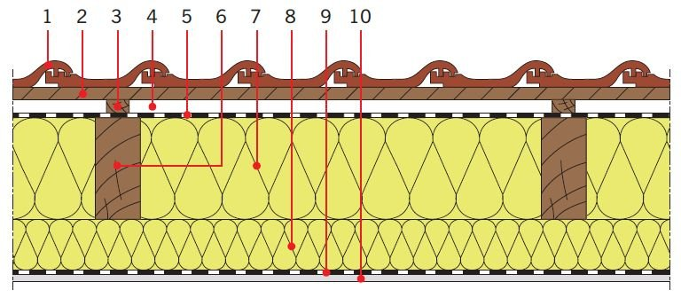 RYS. 5. Przykładowe zastosowanie pianki poliuretanowej w dachach skośnych drewnianych jako izolacja cieplna pod krokwiami. Objaśnienia: 1 – dachówka ceramiczna, 2 – łata, 3 – kontrłata, 4 – szczelina dobrze wentylowana, 5 – folia wysokoparoprzepuszczalna.