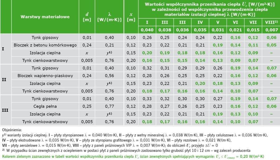 TABELA 1. Wyniki obliczeń wartości współczynnika przenikania ciepła U<sub>c</sub> według PN-EN ISO 6946:2008 [5] w odniesieniu do ściany zewnętrznej dwuwarstwowej