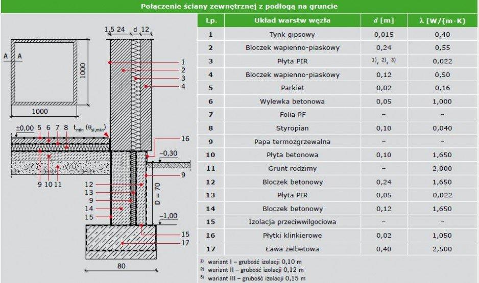 Rys. 11a. Przykładowa karta katalogowa połączenia ściany zewnętrznej z podłogą na gruncie; rys.: [8]