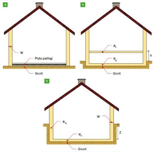 RYS. 3–5. Schematy podłóg analizowane w PN-EN ISO 13370:2008: podłoga typu płyta na gruncie (3), podłoga podniesiona (4) oraz budynek z podziemiem ogrzewanym (5); rys.: autor W – grubość ścian zewnętrznych, Rf – opór cieplny podłogi [(m2·K)/W], Rg – opó.