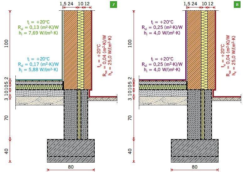 Rys. 7–8. Warunki brzegowe stosowane przy obliczeniach parametrów fizykalnych złącza przegród stykających się z gruntem dla wybranego budynku: obliczenia strumienia cieplnego (7), obliczenia rozkładu temperatur (8); rys.: [8]