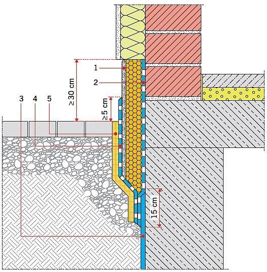RYS. 5. Izolacja termiczna ze skośnym końcem, całkowicie uszczelniona. Objaśnienia: 1 – hydrofobowy tynk cokołowy, 2 – uszczelnienie cokołu, 3 – istniejąca hydroizolacja, 4 – uszczelnienie/ochrona tynku, 5 – warstwa ochronna; rys.: B. Monczyński na podst.