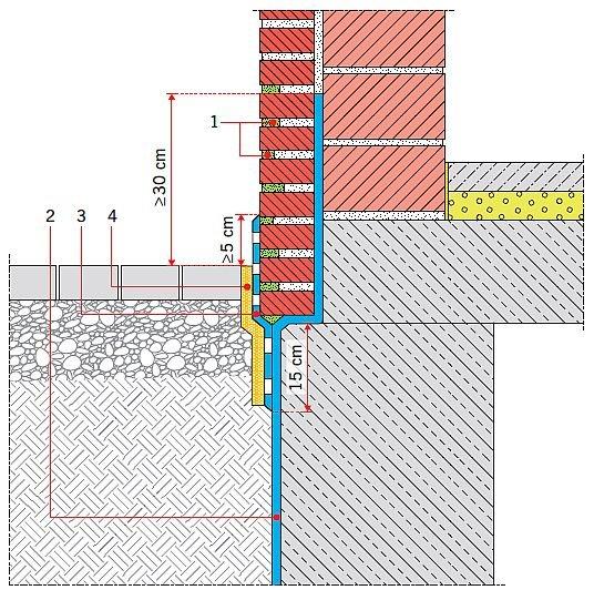 RYS. 8. Uszczelnienie cokołu murowanego. Objaśnienia: 1 – uzupełnienie spoin zaprawą hydrofobową, 2 – istniejąca hydroizolacja, 3 – uszczelnienie/ochrona oblicówki, 4 – warstwa ochronna; rys.: B. Monczyński na podst. [2]