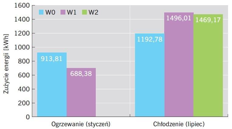 RYS. 11. Zużycie energii na grzanie i chłodzenie w analizowanym pomieszczeniu; rys.: B.Wilk-Słomka, J. Belok