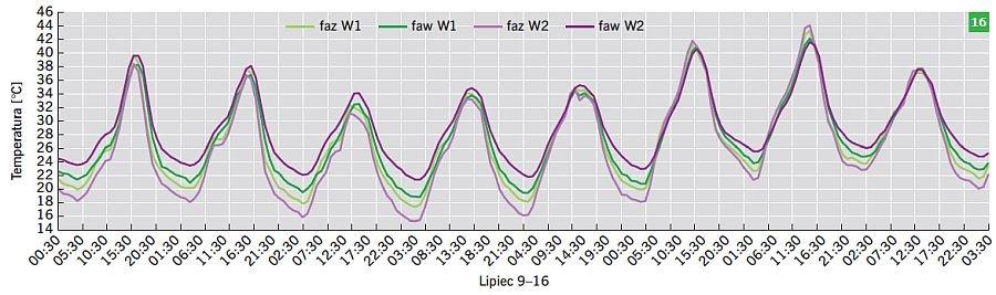 RYS. 16. Wartości temperatury powietrza dla wariantów W1 oraz W2 w okresie od 9 do 16 lipca; rys.: B.Wilk-Słomka, J. Belok