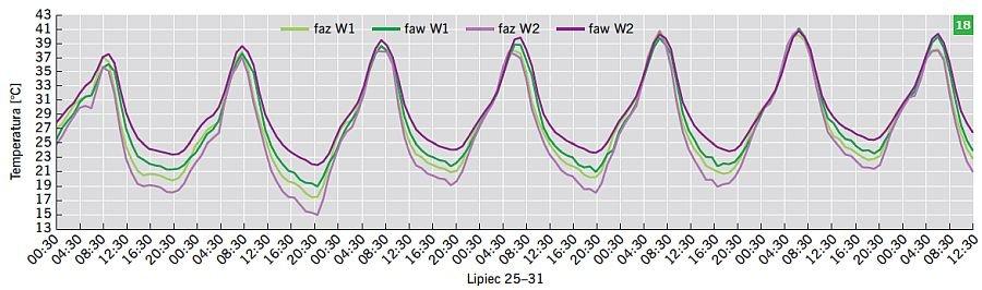 RYS. 18. Wartości temperatury powietrza dla wariantów W1 oraz W2 w okresie od 25 do 31 lipca; rys.: B.Wilk-Słomka, J. Belok